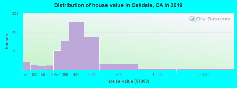 Oakdale, California (CA 95361) profile: population, maps