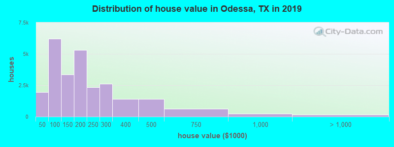 Distribution of house value in Odessa, TX in 2019