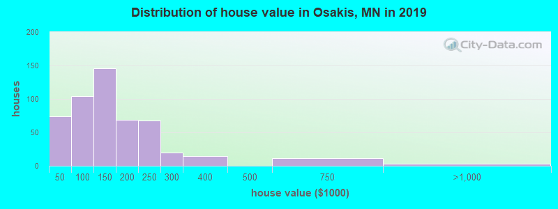 Distribution of house value in Osakis, MN in 2017