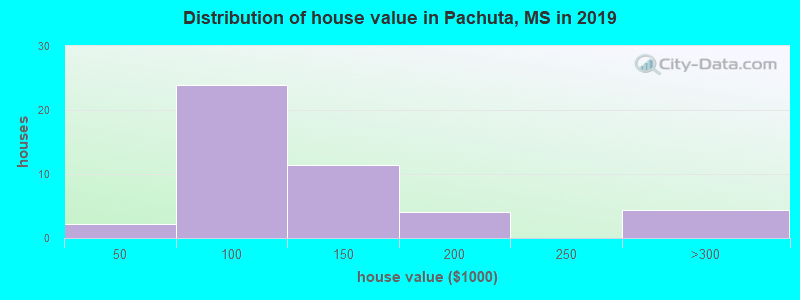 Distribution of house value in Pachuta, MS in 2016