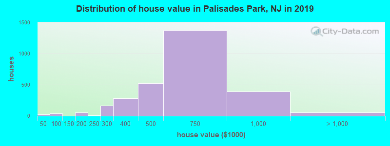 Distribution of house value in Palisades Park, NJ in 2017