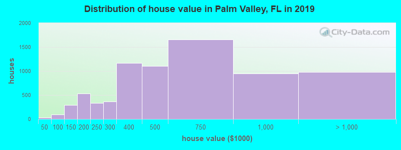 Distribution of house value in Palm Valley, FL in 2017