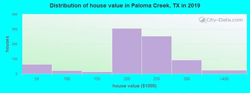 Distribution of house value in Paloma Creek, TX in 2017