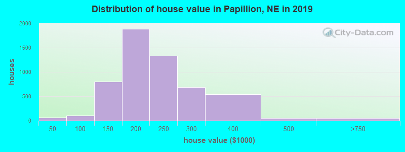 Distribution of house value in Papillion, NE in 2019
