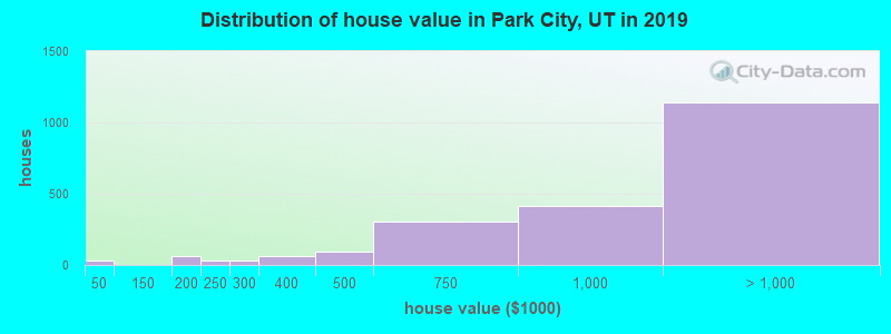 Distribution of house value in Park City, UT in 2017