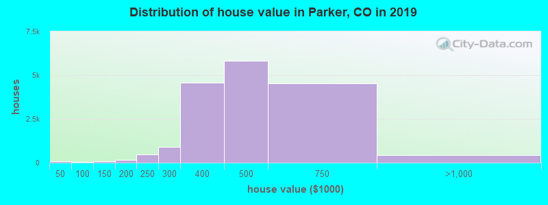 Distribution of house value in Parker, CO in 2019