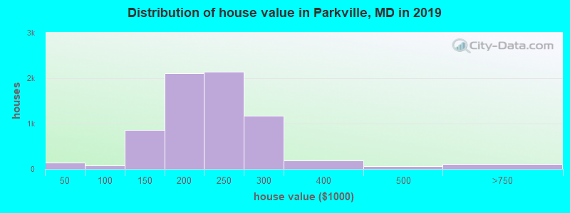 Distribution of house value in Parkville, MD in 2017
