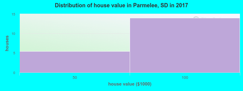 Distribution of house value in Parmelee, SD in 2017