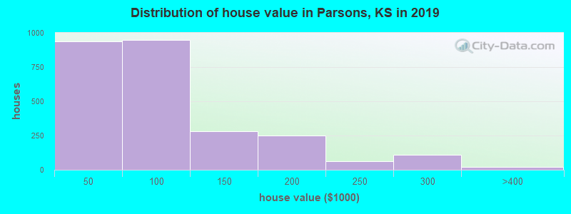 Distribution of house value in Parsons, KS in 2017
