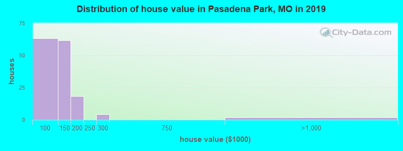 Distribution of house value in Pasadena Park, MO in 2019