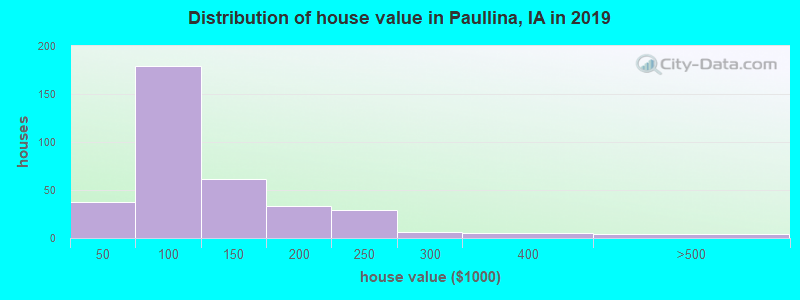 Distribution of house value in Paullina, IA in 2017