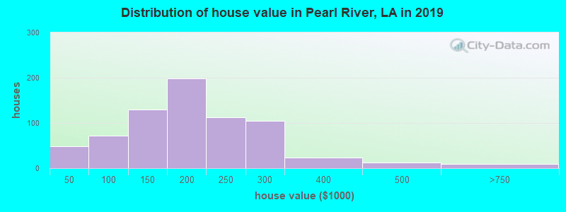 Distribution of house value in Pearl River, LA in 2017