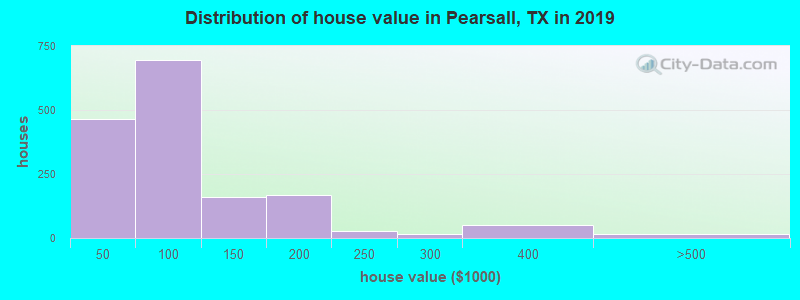 Distribution of house value in Pearsall, TX in 2019