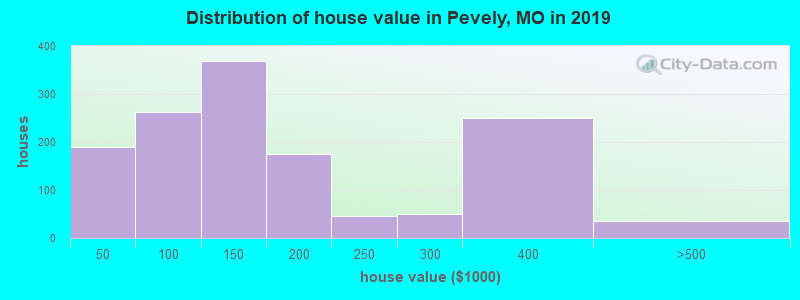 Distribution of house value in Pevely, MO in 2017