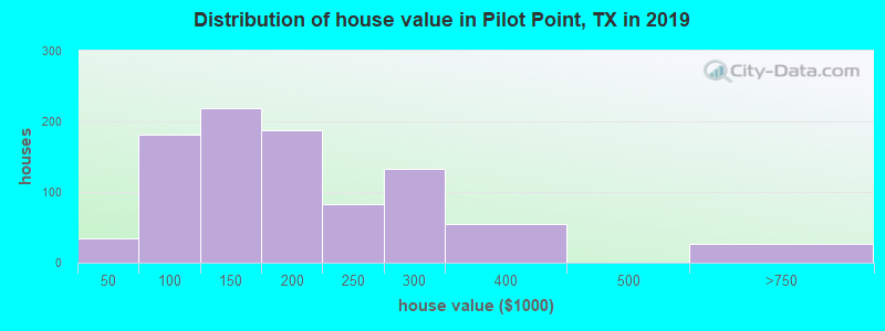 Distribution of house value in Pilot Point, TX in 2017