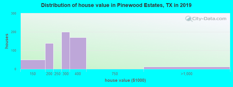 Distribution of house value in Pinewood Estates, TX in 2017