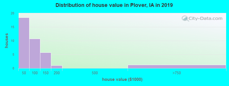 Distribution of house value in Plover, IA in 2017
