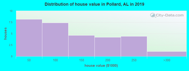 Distribution of house value in Pollard, AL in 2017
