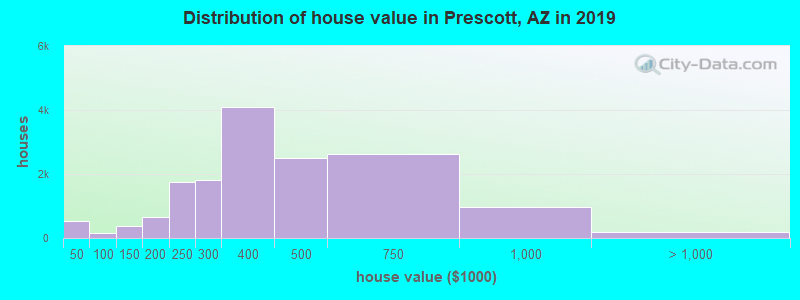 Distribution of house value in Prescott, AZ in 2017