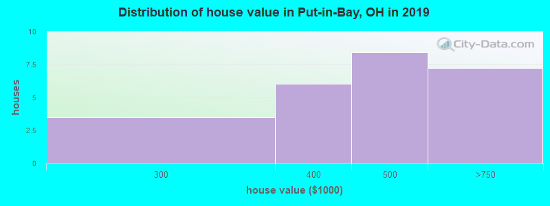 Distribution of house value in Put-in-Bay, OH in 2017