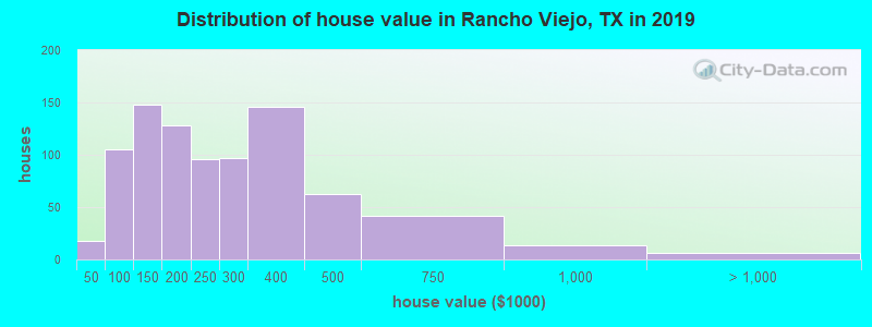 Distribution of house value in Rancho Viejo, TX in 2017