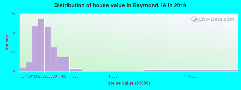 Distribution of house value in Raymond, IA in 2017