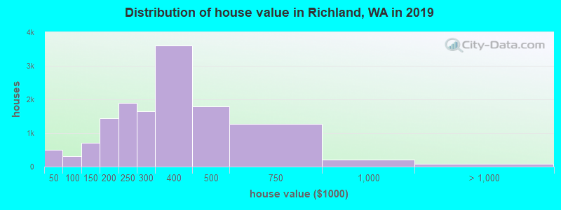 Distribution of house value in Richland, WA in 2019