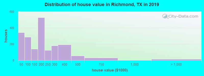 Distribution of house value in Richmond, TX in 2019