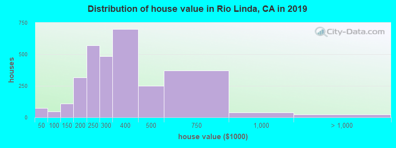 Distribution of house value in Rio Linda, CA in 2017
