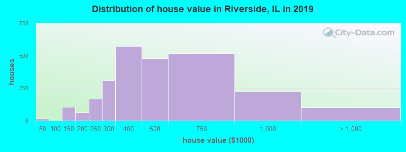 Distribution of house value in Riverside, IL in 2017