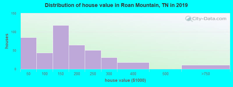 Distribution of house value in Roan Mountain, TN in 2017