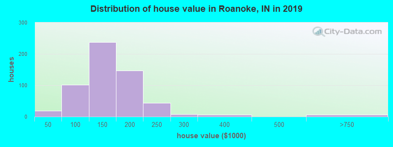 Distribution of house value in Roanoke, IN in 2017