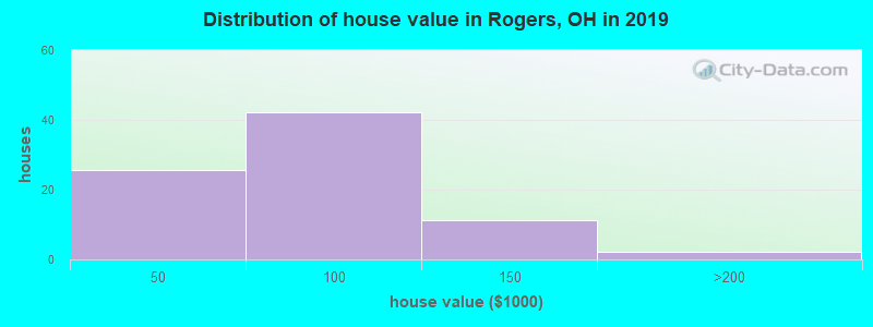 Distribution of house value in Rogers, OH in 2017
