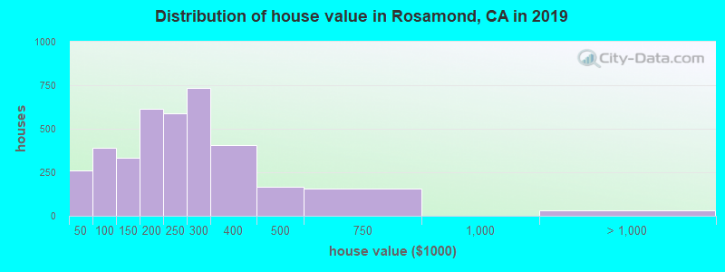 Distribution of house value in Rosamond, CA in 2019