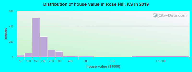 Distribution of house value in Rose Hill, KS in 2017