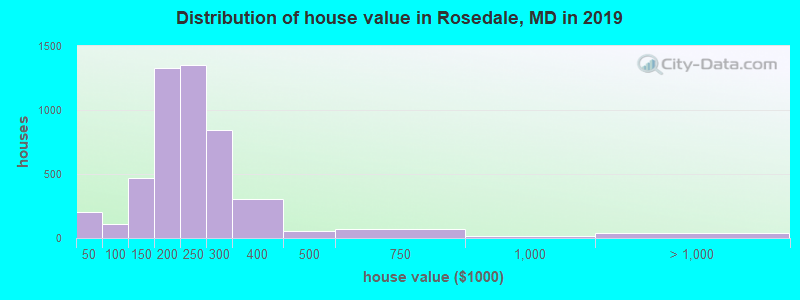 Distribution of house value in Rosedale, MD in 2017