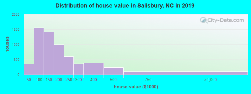 Distribution of house value in Salisbury, NC in 2019