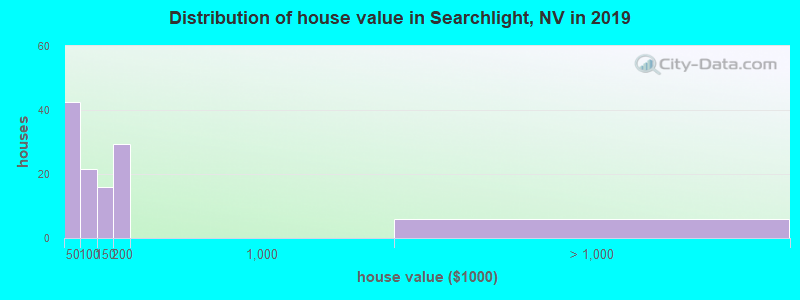 Distribution of house value in Searchlight, NV in 2017
