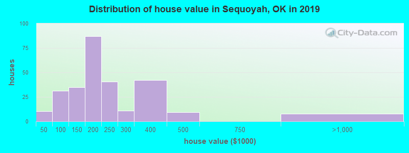 Distribution of house value in Sequoyah, OK in 2017