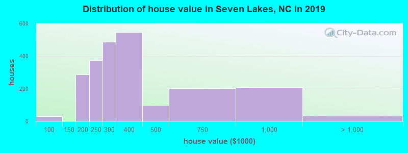 Distribution of house value in Seven Lakes, NC in 2017