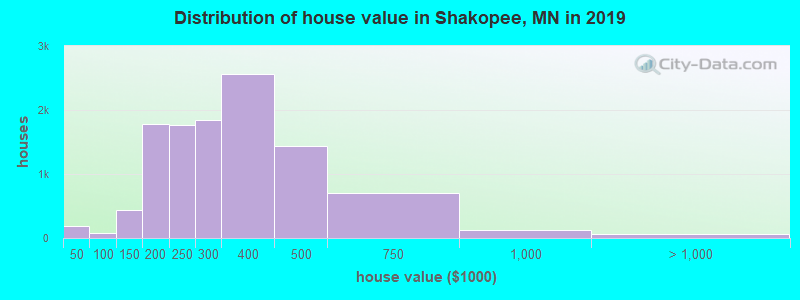 Distribution of house value in Shakopee, MN in 2017