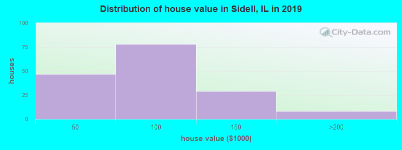Distribution of house value in Sidell, IL in 2019