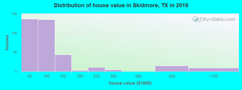 Distribution of house value in Skidmore, TX in 2017