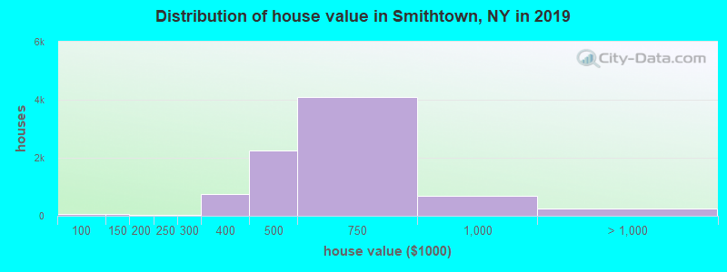 Distribution of house value in Smithtown, NY in 2017
