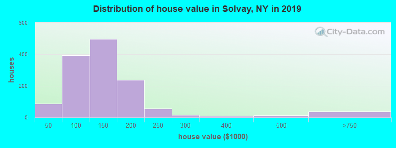 Distribution of house value in Solvay, NY in 2019