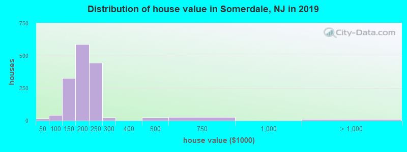 Distribution of house value in Somerdale, NJ in 2019
