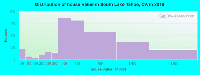 Distribution of house value in South Lake Tahoe, CA in 2017