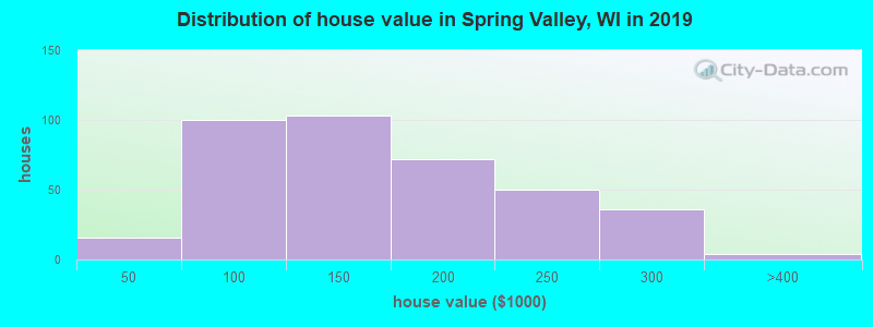 Distribution of house value in Spring Valley, WI in 2017