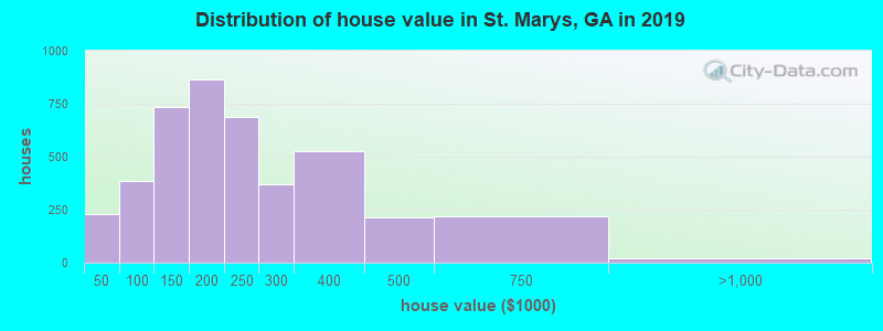 Distribution of house value in St. Marys, GA in 2017