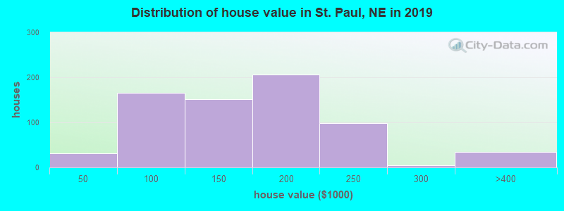 Distribution of house value in St. Paul, NE in 2017